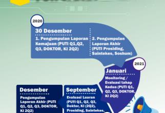 Timeline Kegiatan PUTI UI 2020